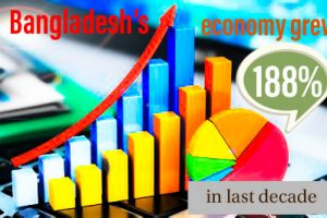 Bangladesh has topped by GDP growth.